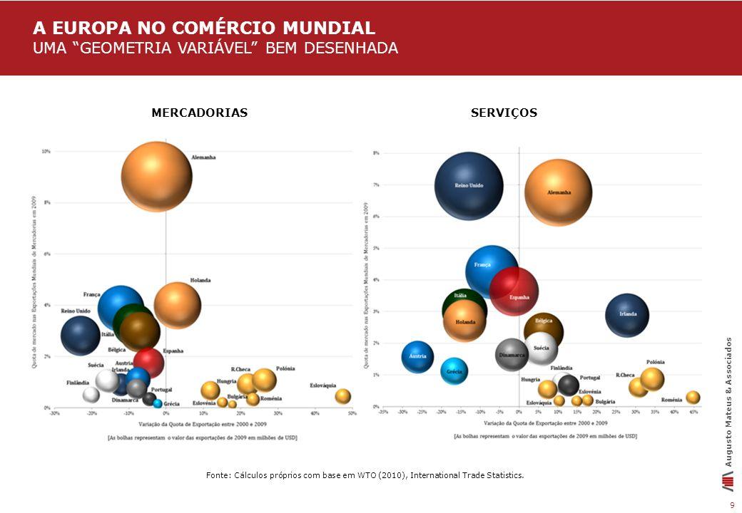 9 Fonte: Cálculos próprios com base em WTO (2010), International Trade Statistics. Augusto Mateus & Associados MERCADORIAS SERVIÇOS A EUROPA NO COMÉRC