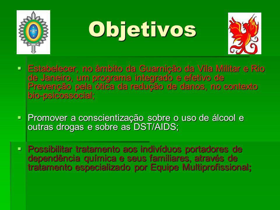 Objetivos Estabelecer, no âmbito da Guarnição da Vila Militar e Rio de Janeiro, um programa integrado e efetivo de Prevenção pela ótica da redução de danos, no contexto bio-psicossocial; Estabelecer, no âmbito da Guarnição da Vila Militar e Rio de Janeiro, um programa integrado e efetivo de Prevenção pela ótica da redução de danos, no contexto bio-psicossocial; Promover a conscientização sobre o uso de álcool e outras drogas e sobre as DST/AIDS; Promover a conscientização sobre o uso de álcool e outras drogas e sobre as DST/AIDS; Possibilitar tratamento aos indivíduos portadores de dependência química e seus familiares, através de tratamento especializado por Equipe Multiprofissional; Possibilitar tratamento aos indivíduos portadores de dependência química e seus familiares, através de tratamento especializado por Equipe Multiprofissional;