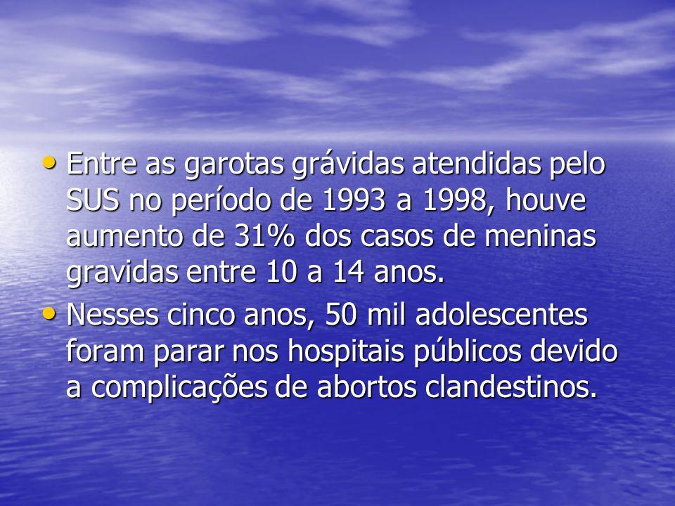 Entre as garotas grávidas atendidas pelo SUS no período de 1993 a 1998, houve aumento de 31% dos casos de meninas gravidas entre 10 a 14 anos. Entre a