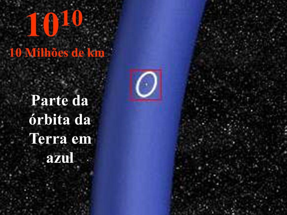 Parte da órbita da Terra em azul 10 10 Milhões de km