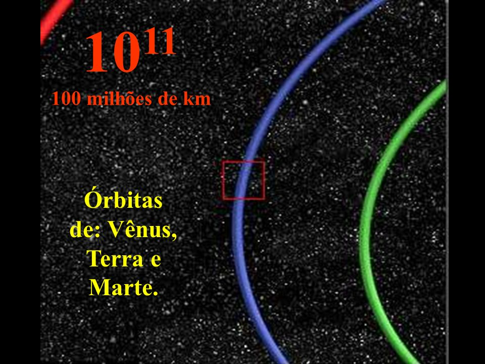 10 11 100 milhões de km Órbitas de: Vênus, Terra e Marte.
