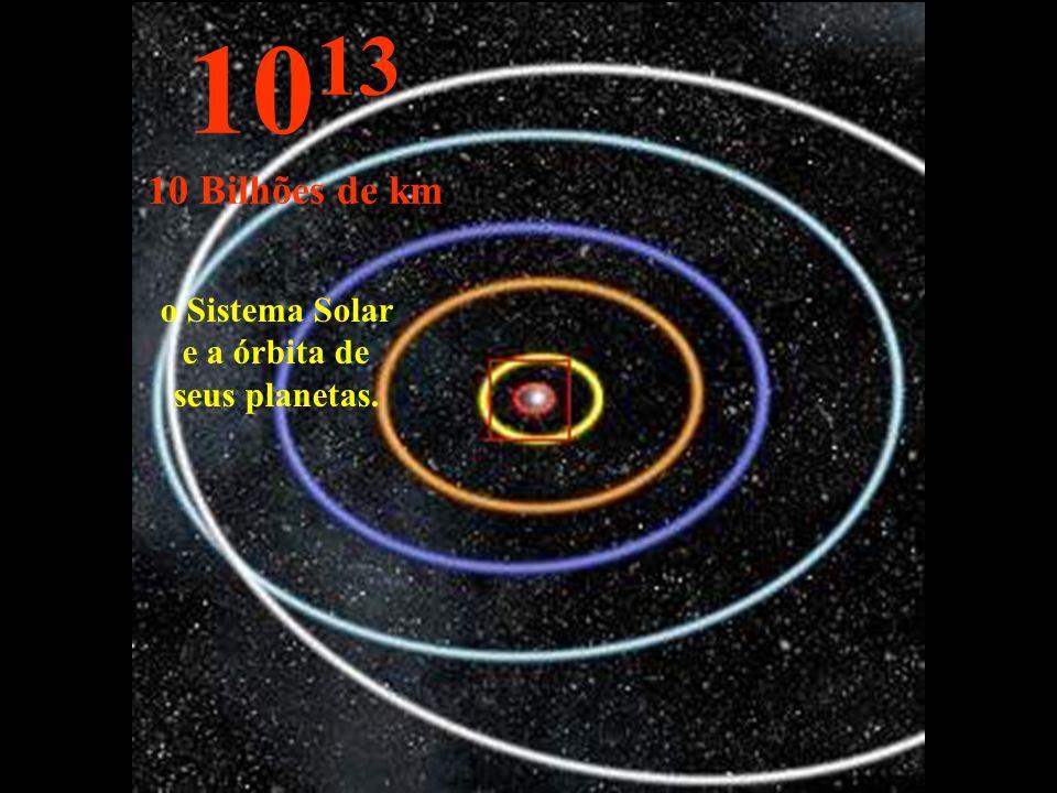 o Sistema Solar e a órbita de seus planetas. 10 13 10 Bilhões de km