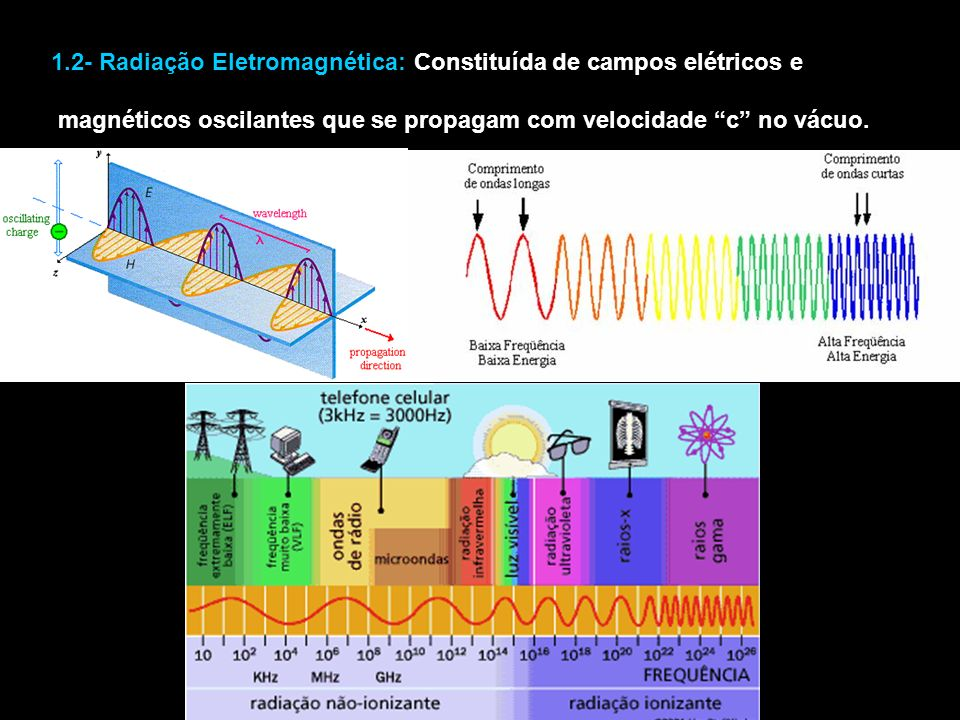 1.2- Radiação Eletromagnética: Constituída de campos elétricos e magnéticos oscilantes que se propagam com velocidade c no vácuo.