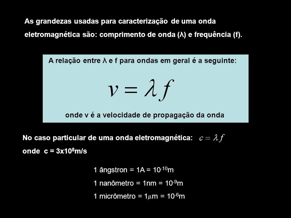 As grandezas usadas para caracterização de uma onda eletromagnética são: comprimento de onda (λ) e frequência (f).