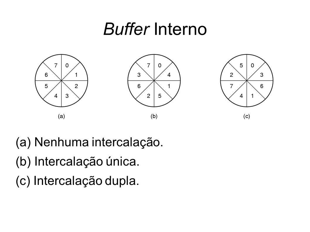 Buffer Interno (a) Nenhuma intercalação. (b) Intercalação única. (c) Intercalação dupla.
