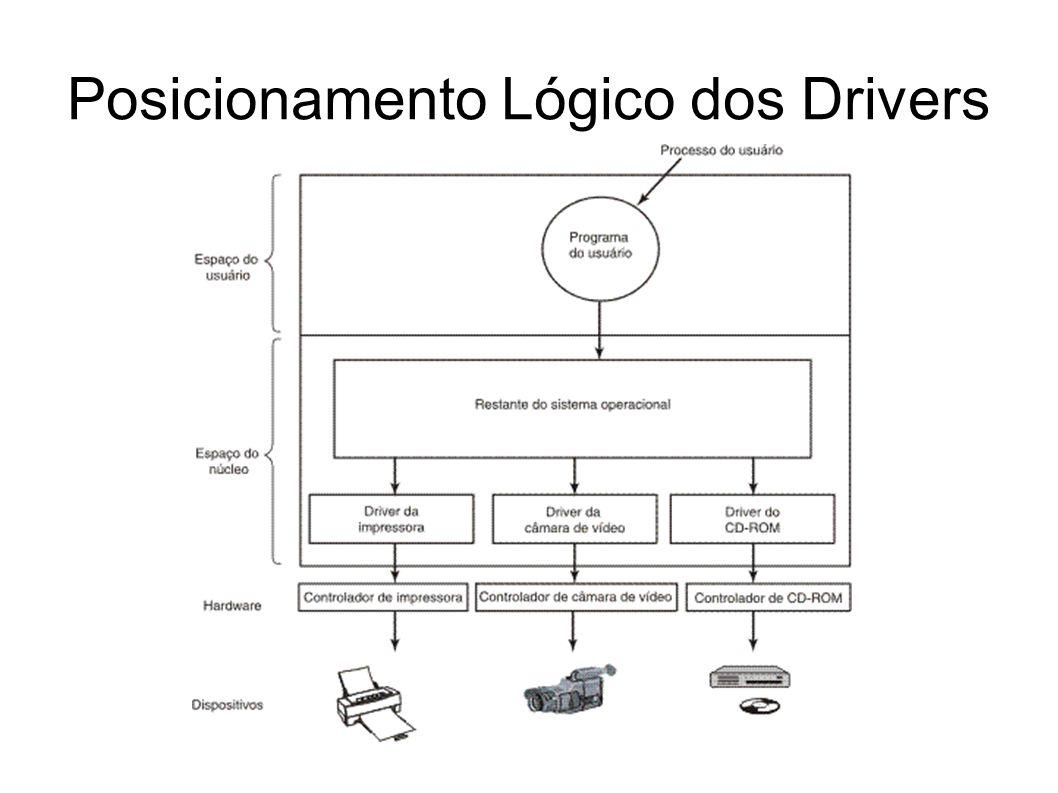 Posicionamento Lógico dos Drivers