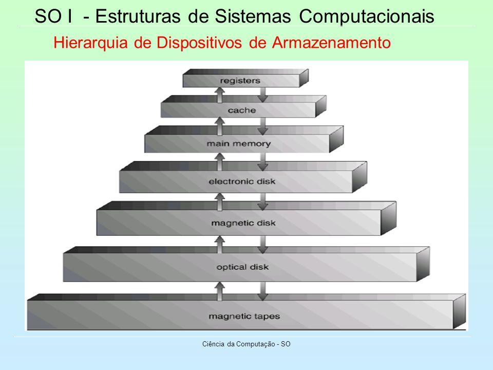 SO I - Estruturas de Sistemas Computacionais Ciência da Computação - SO Hierarquia de Dispositivos de Armazenamento