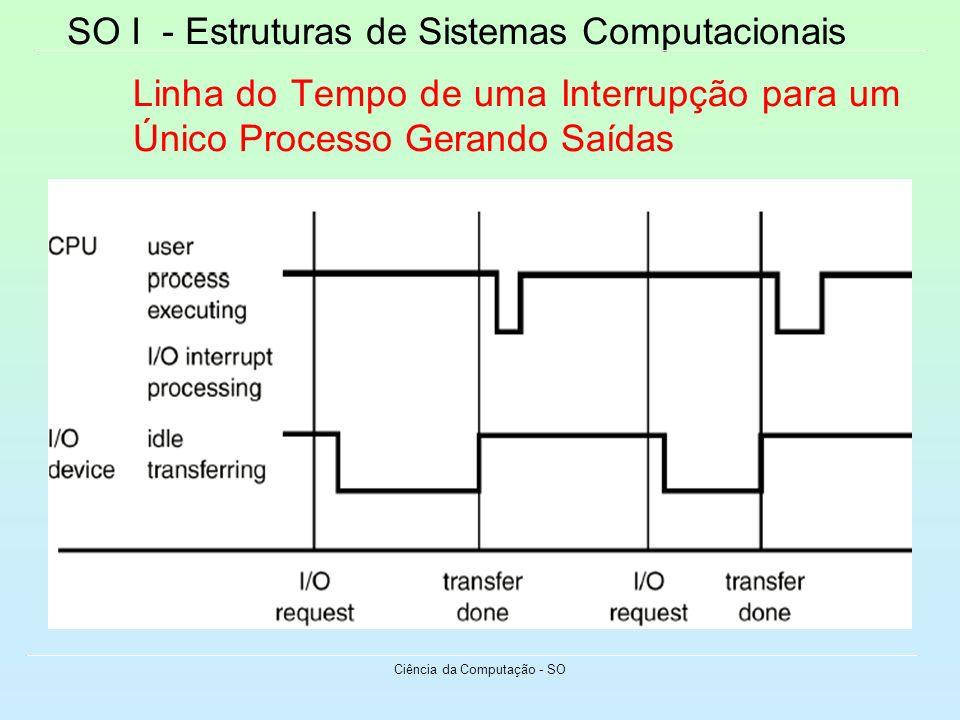 SO I - Estruturas de Sistemas Computacionais Ciência da Computação - SO Linha do Tempo de uma Interrupção para um Único Processo Gerando Saídas
