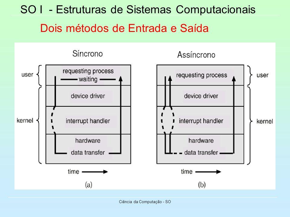SO I - Estruturas de Sistemas Computacionais Ciência da Computação - SO Dois métodos de Entrada e Saída