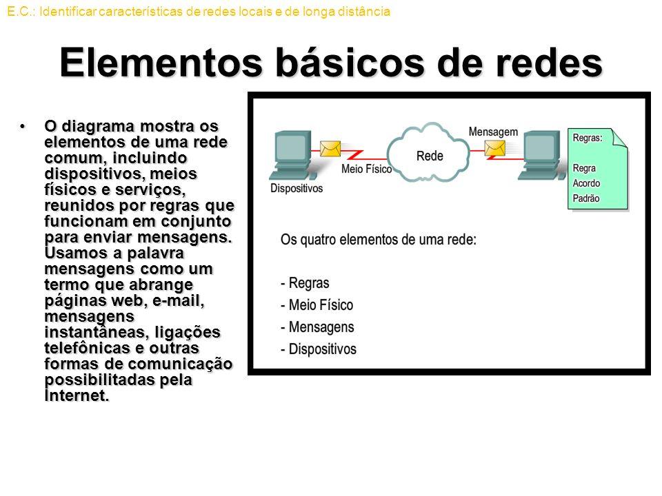 Elementos básicos de redes O diagrama mostra os elementos de uma rede comum, incluindo dispositivos, meios físicos e serviços, reunidos por regras que funcionam em conjunto para enviar mensagens.
