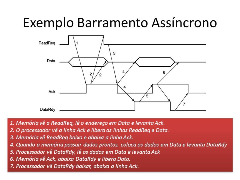 Exemplo Barramento Assíncrono 1. Memória vê a ReadReq, lê o endereço em Data e levanta Ack. 2. O processador vê a linha Ack e libera as linhas ReadReq