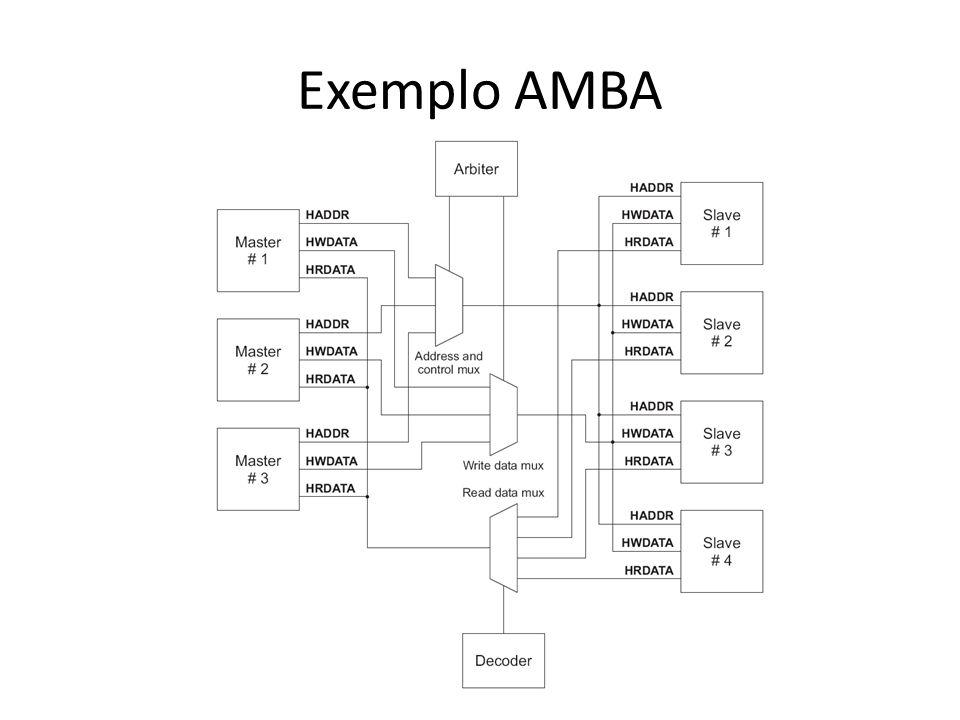Exemplo AMBA