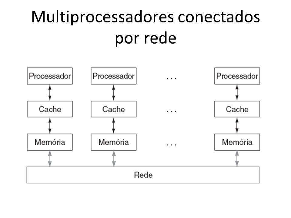 Multiprocessadores conectados por rede