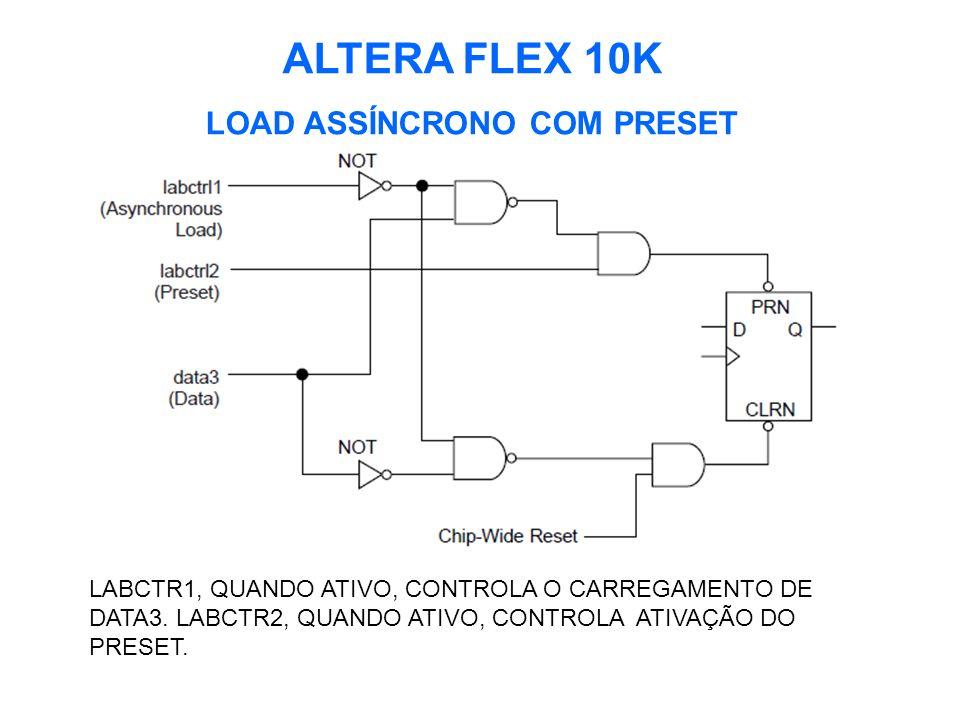 ALTERA FLEX 10K LOAD ASSÍNCRONO COM PRESET LABCTR1, QUANDO ATIVO, CONTROLA O CARREGAMENTO DE DATA3.