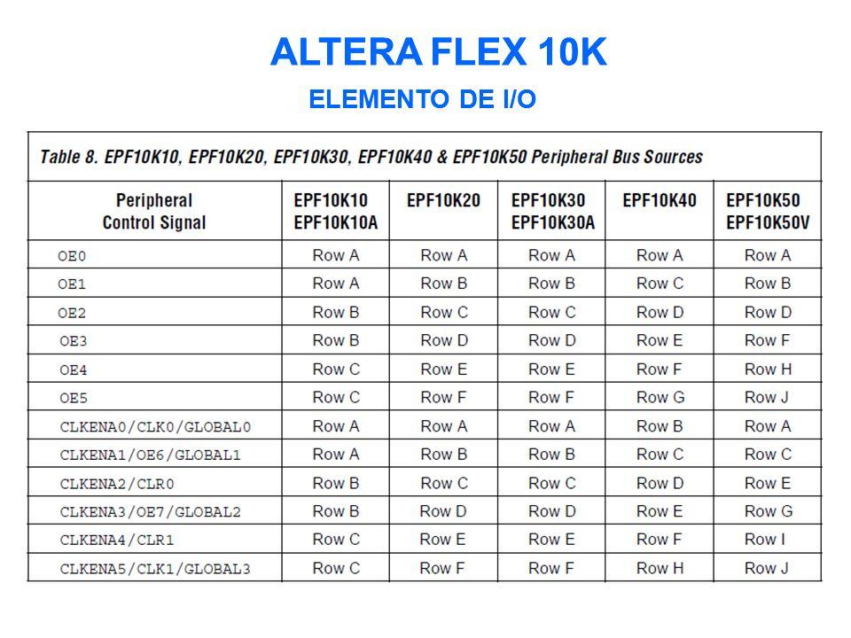 ALTERA FLEX 10K ELEMENTO DE I/O ALTERA FLEX 10K ELEMENTO DE I/O