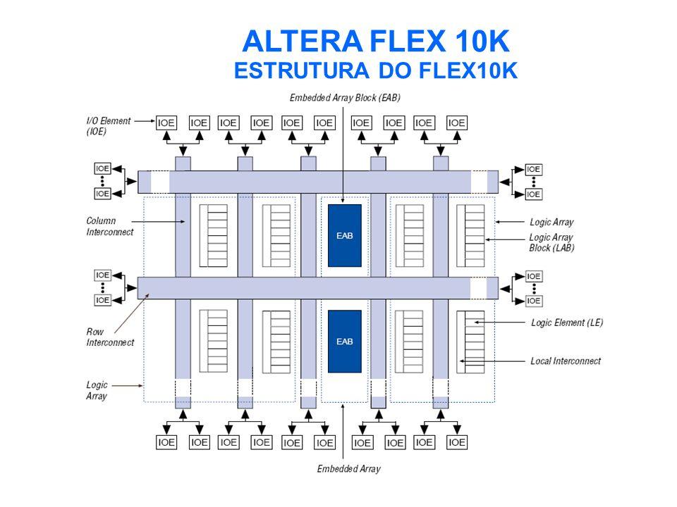 ALTERA FLEX 10K ESTRUTURA DO FLEX10K 1) LOGIC ARRAY : MATRIZES DE BLOCOS LÓGICOS CHAMADOS LOGIC ARRAY BLOCKS(LABs).