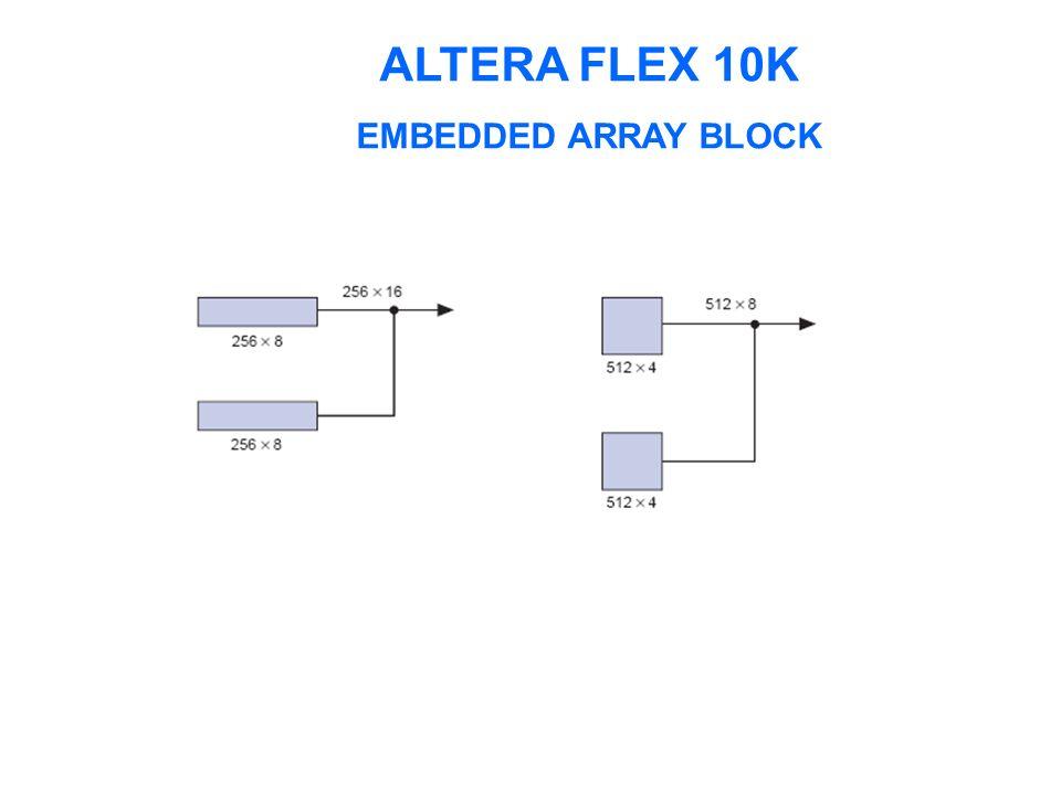 ALTERA FLEX 10K TRILHA DE INTERCONECÇÃO RÁPIDA (FastTrack Interconnect)