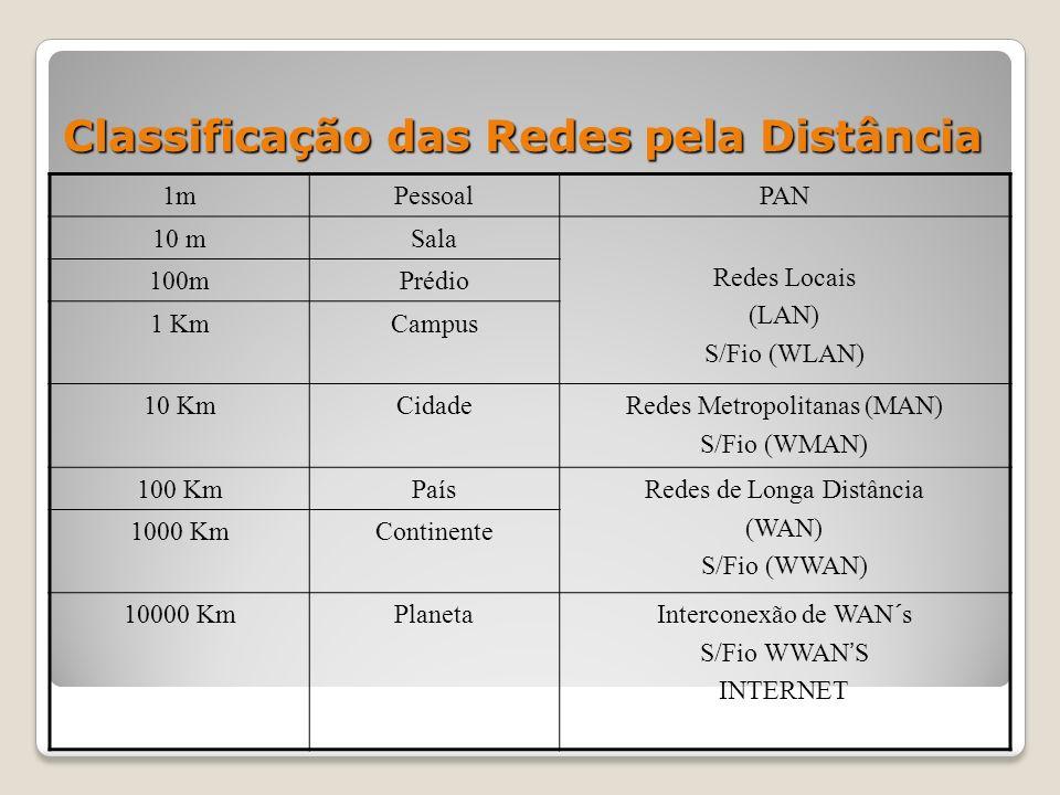 Classificação das Redes pela Distância 1mPessoalPAN 10 mSala Redes Locais (LAN) S/Fio (WLAN) 100mPrédio 1 KmCampus 10 KmCidadeRedes Metropolitanas (MAN) S/Fio (WMAN) 100 KmPaísRedes de Longa Distância (WAN) S/Fio (WWAN) 1000 KmContinente 10000 KmPlanetaInterconexão de WAN´s S/Fio WWANS INTERNET
