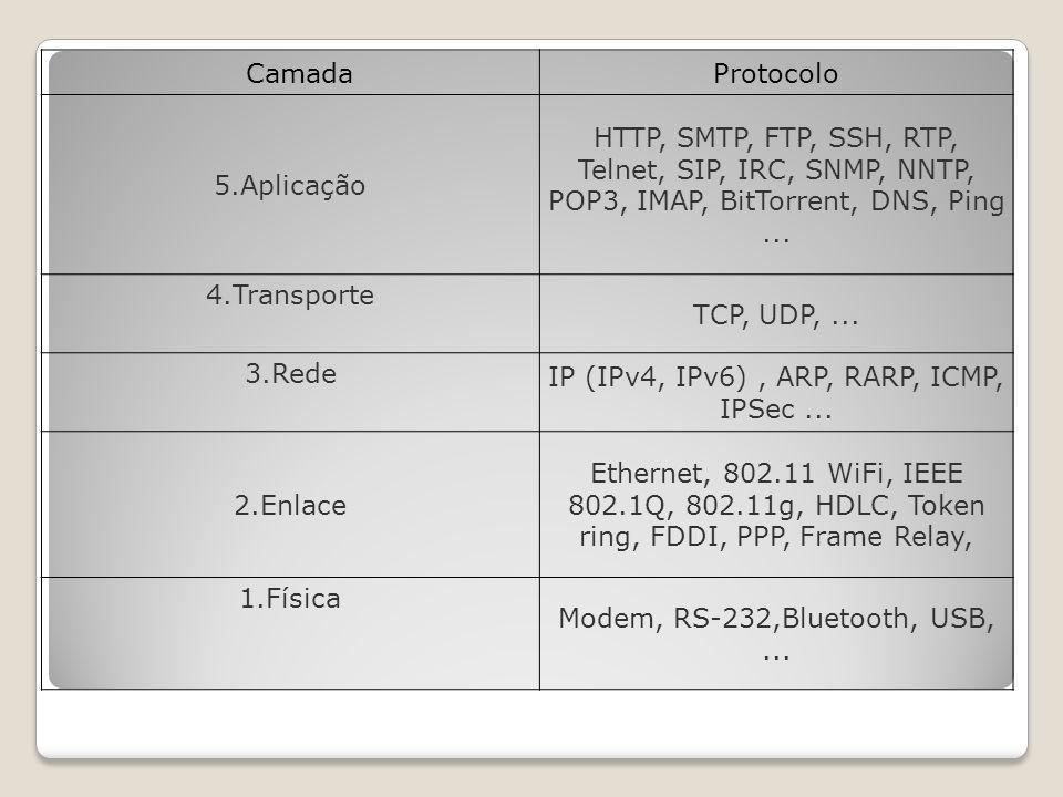 CamadaProtocolo 5.Aplicação HTTP, SMTP, FTP, SSH, RTP, Telnet, SIP, IRC, SNMP, NNTP, POP3, IMAP, BitTorrent, DNS, Ping...