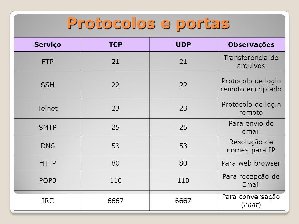 Protocolos e portas ServiçoTCPUDPObservações FTP21 Transferência de arquivos SSH22 Protocolo de login remoto encriptado Telnet23 Protocolo de login remoto SMTP25 Para envio de email DNS53 Resolução de nomes para IP HTTP80 Para web browser POP3110 Para recepção de Email IRC6667 Para conversação (chat)