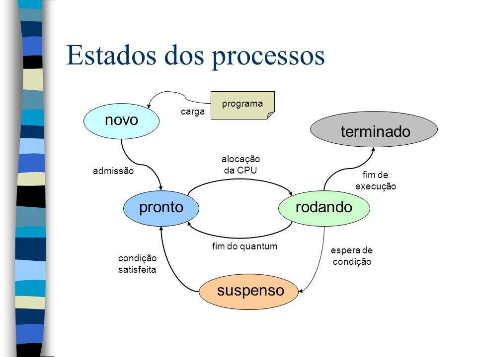 Estados dos processos novoprontorodandosuspenso terminado admissão alocação da CPU fim do quantum espera de condição condição satisfeita fim de execuç