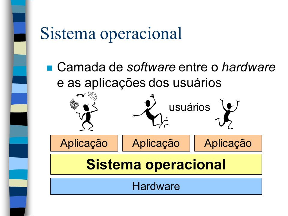 Sistema operacional n Camada de software entre o hardware e as aplicações dos usuários Hardware Sistema operacional Aplicação usuários