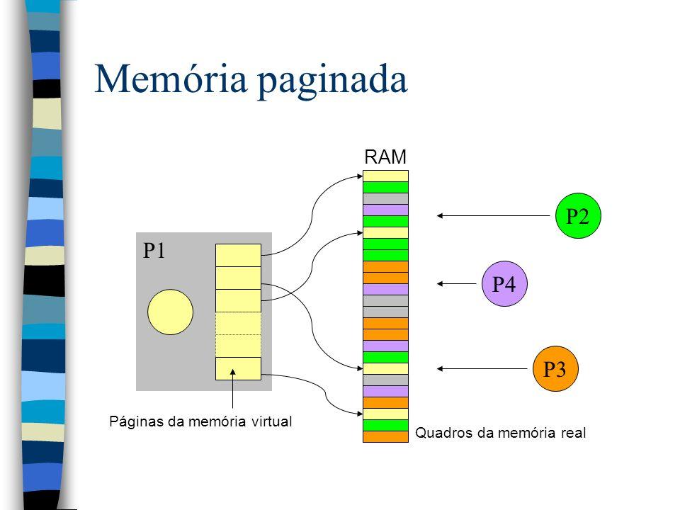 RAM P1 Memória paginada Páginas da memória virtual Quadros da memória real P2 P4 P3