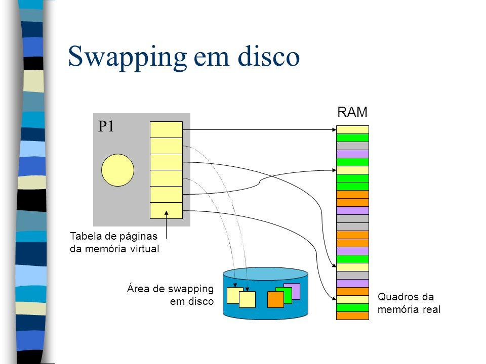 RAM P1 Swapping em disco Tabela de páginas da memória virtual Quadros da memória real Área de swapping em disco