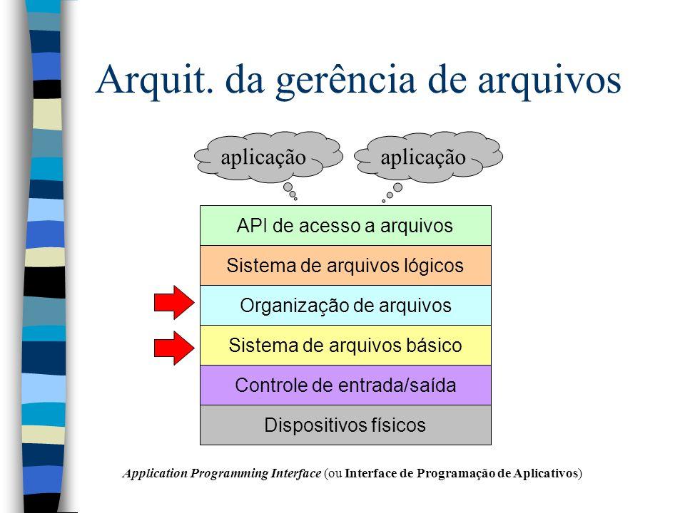Arquit. da gerência de arquivos Sistema de arquivos lógicosOrganização de arquivosSistema de arquivos básicoControle de entrada/saídaDispositivos físi