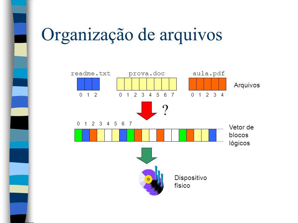 Organização de arquivos 01234567 ? readme.txt 012 prova.doc 01234567 aula.pdf 01234 Dispositivo físico Vetor de blocos lógicos Arquivos