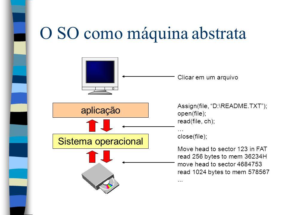 O SO como máquina abstrata Sistema operacional aplicação Clicar em um arquivo Assign(file, D:\README.TXT); open(file); read(file, ch); … close(file);