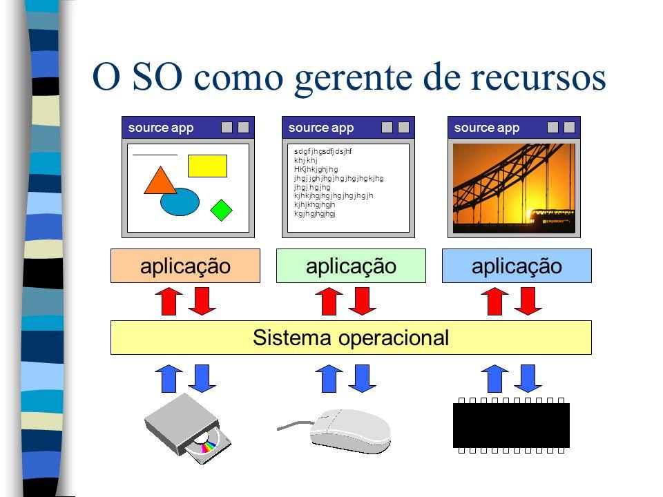 Componentes de um SO kernel entradas e saídas arquivos processos memória rede erros usuários contabi- lidade segurança interface gráfica