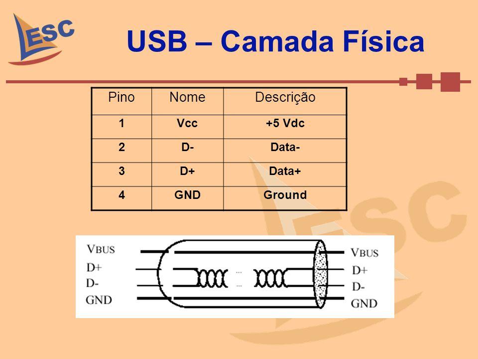 USB – Camada Física PinoNomeDescrição 1Vcc+5 Vdc 2D-Data- 3D+Data+ 4GNDGround