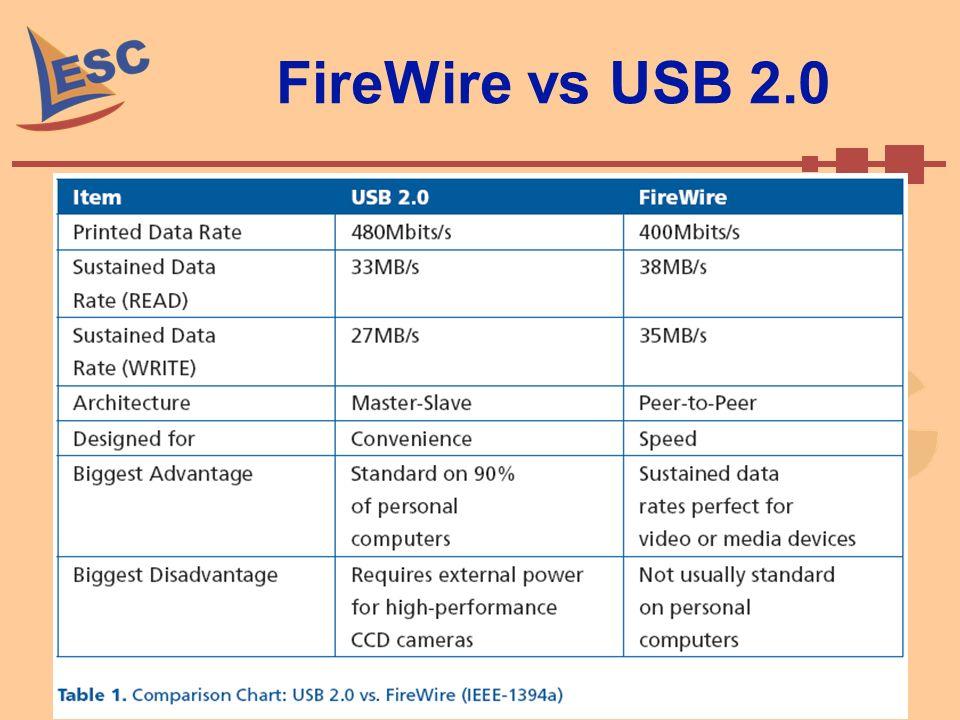 FireWire vs USB 2.0 Setembro de 2008 18 Caio Ramos