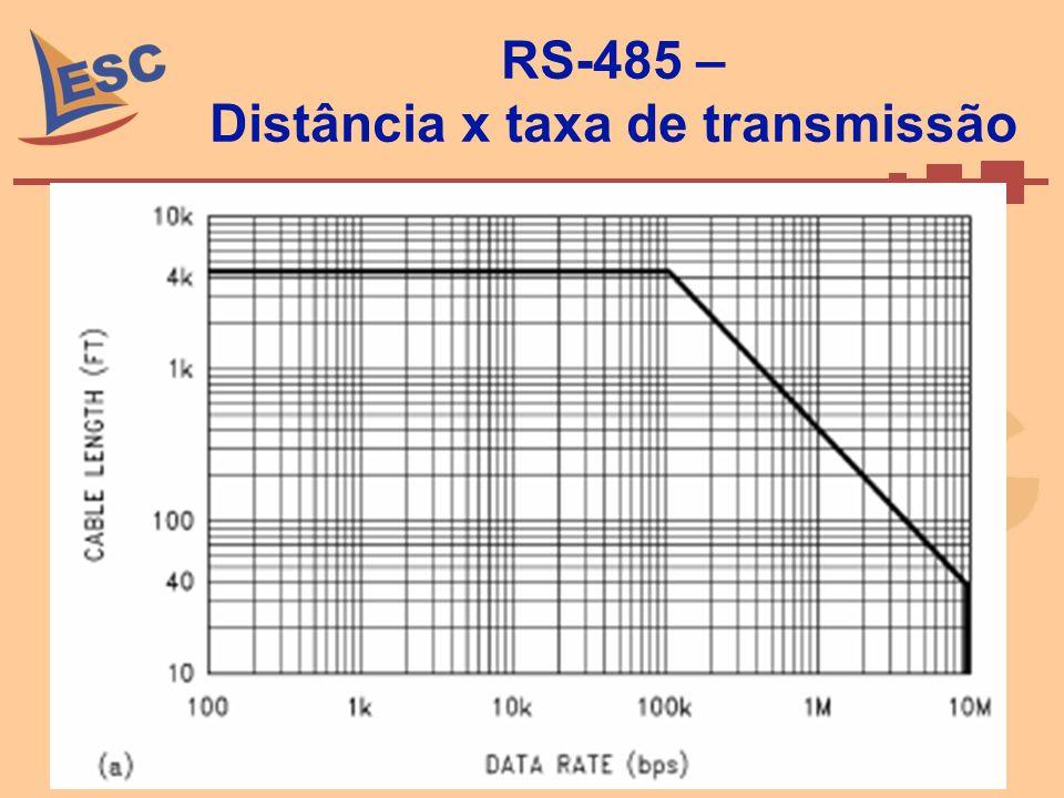 RS-485 – Distância x taxa de transmissão Setembro de 2008 34 Caio Ramos