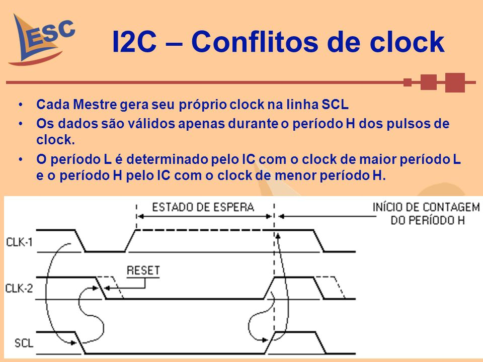 Setembro de 2008Caio Ramos 52 I2C – Conflitos de clock Cada Mestre gera seu próprio clock na linha SCL Os dados são válidos apenas durante o período H