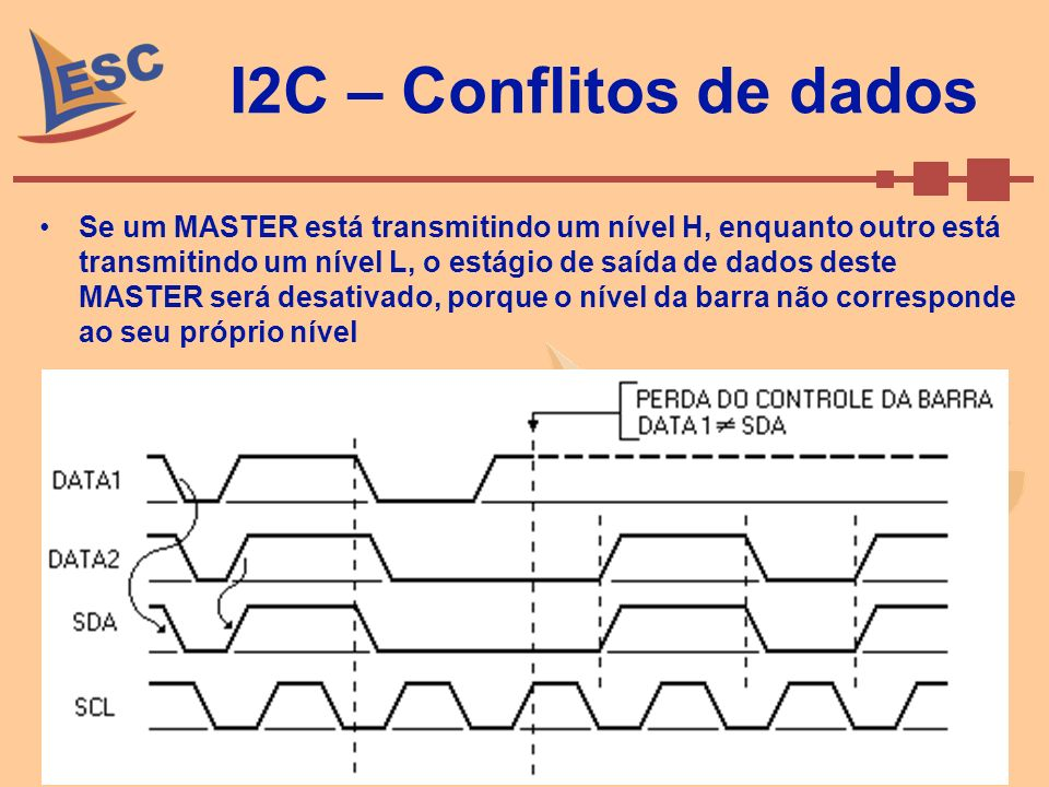 Setembro de 2008Caio Ramos 53 I2C – Conflitos de dados Se um MASTER está transmitindo um nível H, enquanto outro está transmitindo um nível L, o estág