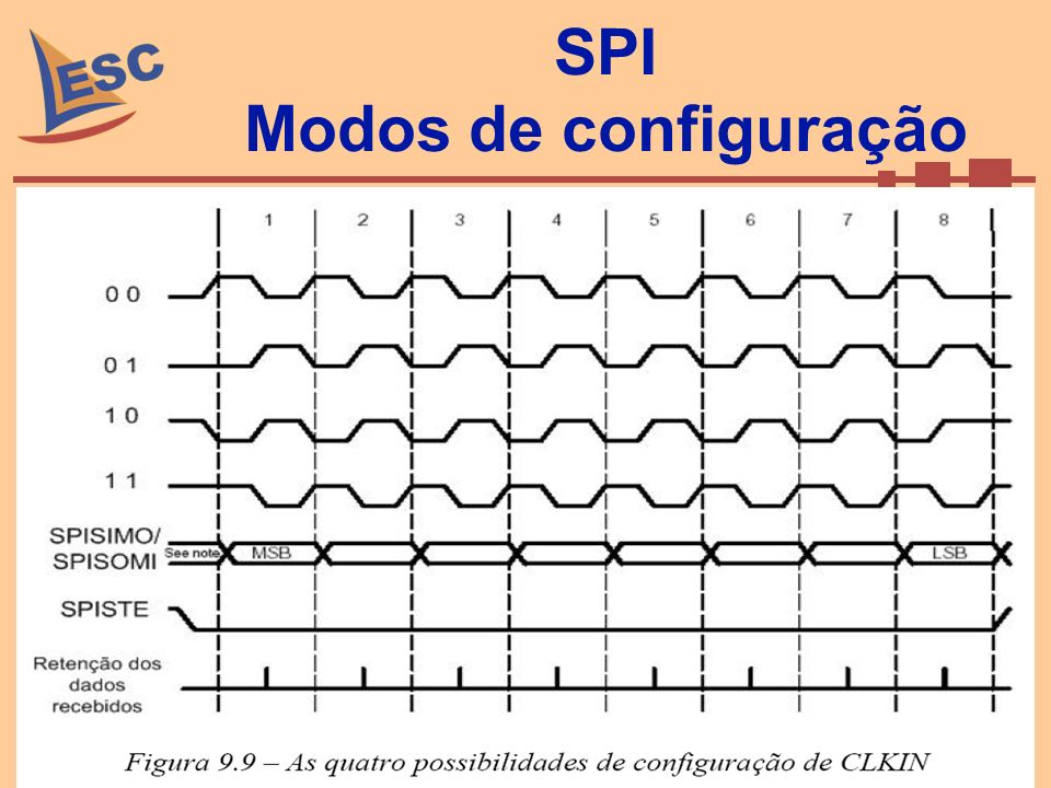 SPI Modos de configuração Setembro de 2008Caio Ramos 69