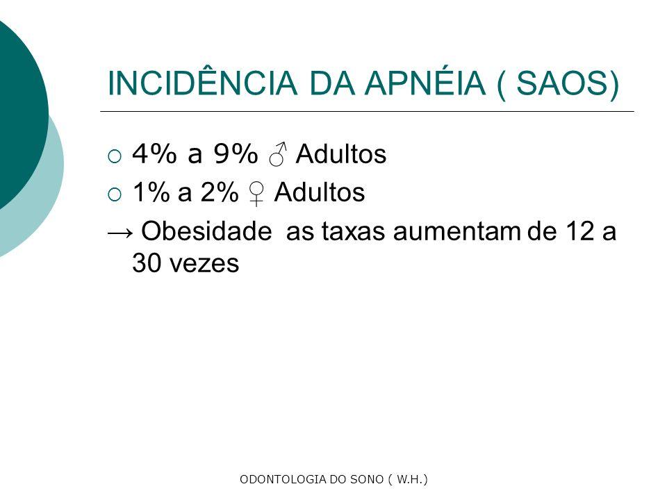 ODONTOLOGIA DO SONO ( W.H.) INCIDÊNCIA DA APNÉIA ( SAOS) 4% a 9% Adultos 1% a 2% Adultos Obesidade as taxas aumentam de 12 a 30 vezes