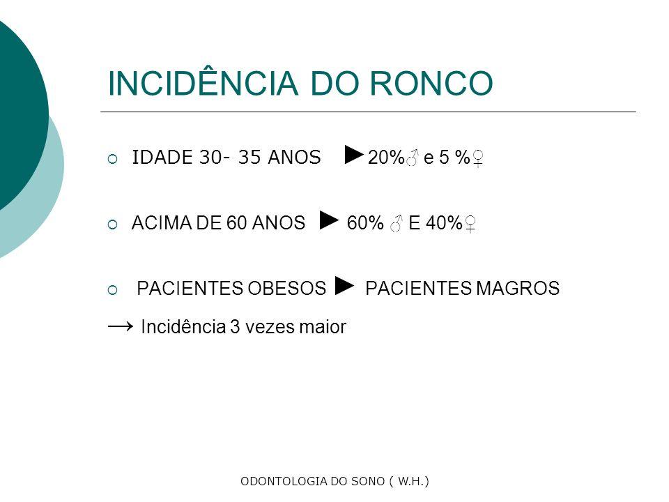 ODONTOLOGIA DO SONO ( W.H.) INCIDÊNCIA DO RONCO IDADE 30- 35 ANOS 20% e 5 % ACIMA DE 60 ANOS 60% E 40% PACIENTES OBESOS PACIENTES MAGROS Incidência 3 vezes maior