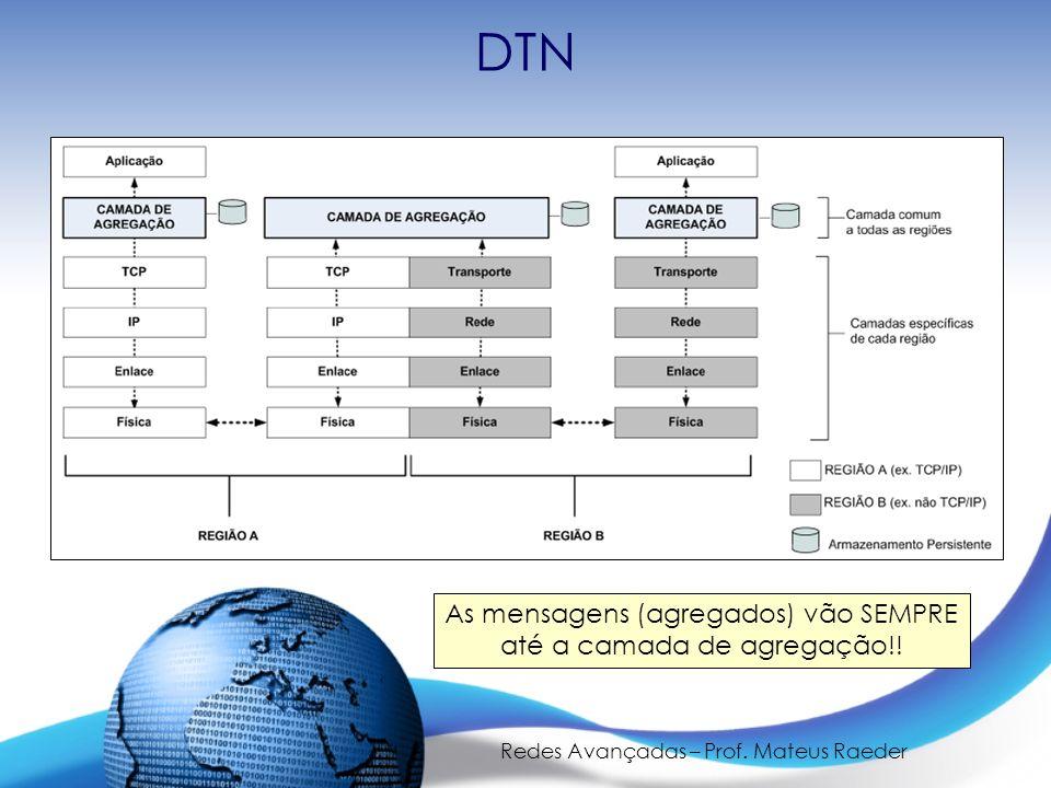 Redes Avançadas – Prof. Mateus Raeder DTN As mensagens (agregados) vão SEMPRE até a camada de agregação!!