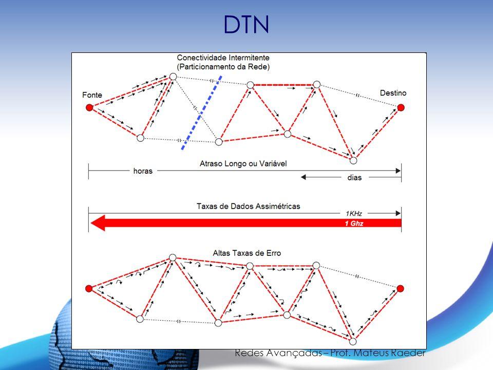 Redes Avançadas – Prof. Mateus Raeder DTN