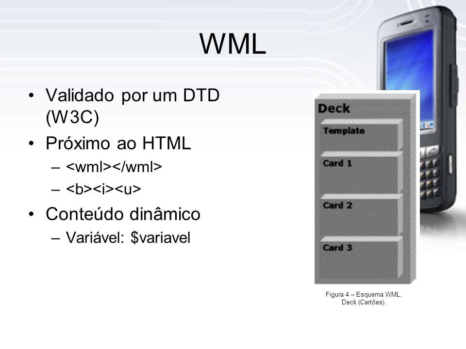 WML Validado por um DTD (W3C) Próximo ao HTML – Conteúdo dinâmico –Variável: $variavel Figura 4 – Esquema WML, Deck (Cartões).