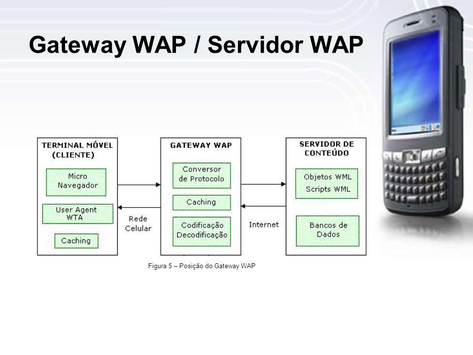 Gateway WAP / Servidor WAP Figura 5 – Posição do Gateway WAP