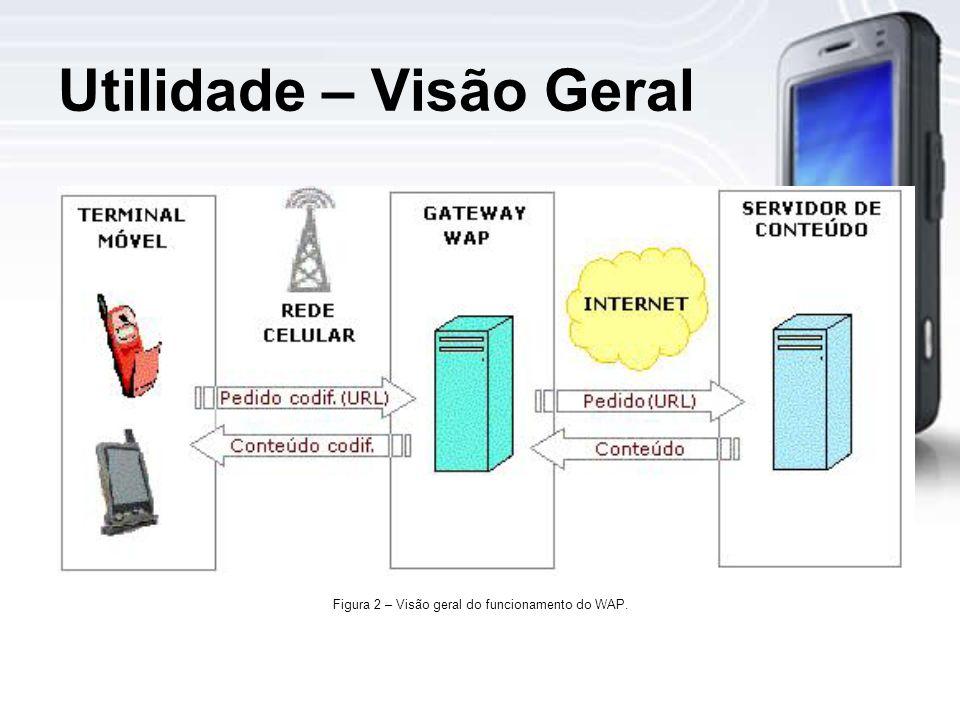 Utilidade – Visão Geral Figura 2 – Visão geral do funcionamento do WAP.