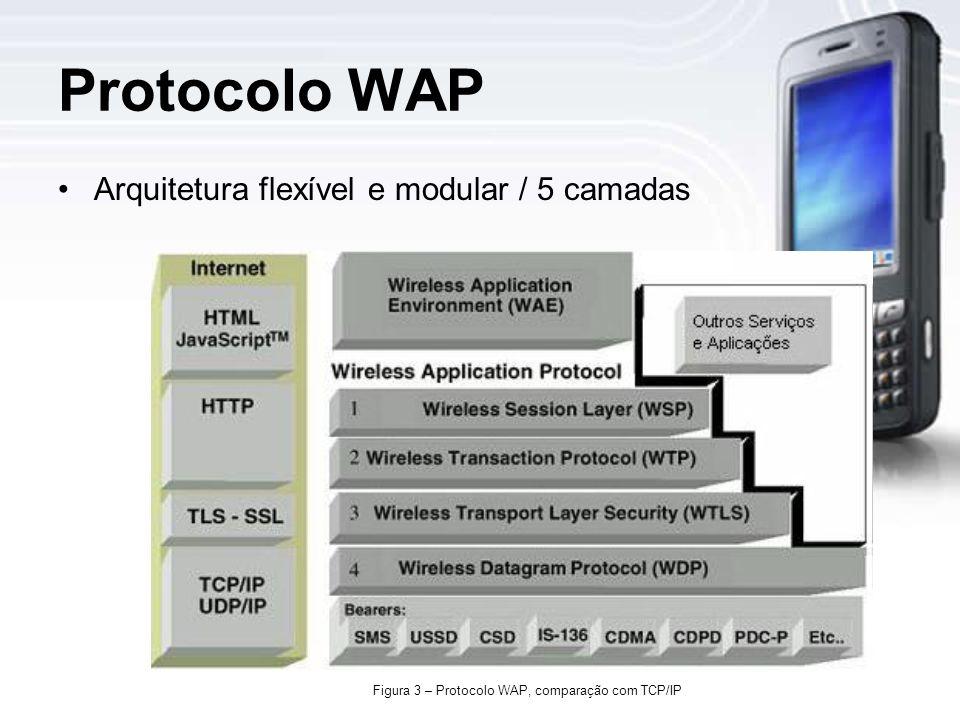 Protocolo WAP Arquitetura flexível e modular / 5 camadas Figura 3 – Protocolo WAP, comparação com TCP/IP