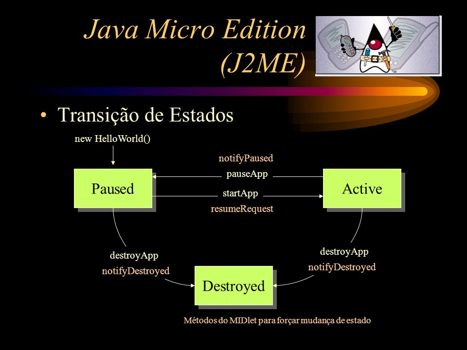 Java Micro Edition (J2ME) Transição de Estados Paused Active Destroyed new HelloWorld() startApp pauseApp destroyApp resumeRequest notifyPaused notify