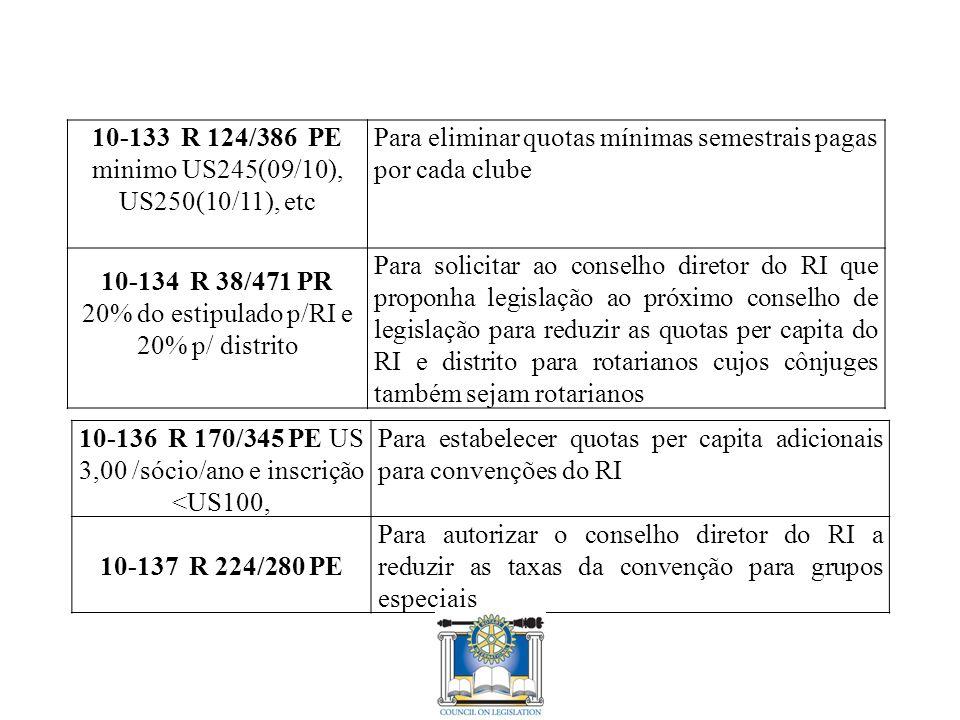 10-133 R 124/386 PE minimo US245(09/10), US250(10/11), etc Para eliminar quotas mínimas semestrais pagas por cada clube 10-134 R 38/471 PR 20% do estipulado p/RI e 20% p/ distrito Para solicitar ao conselho diretor do RI que proponha legislação ao próximo conselho de legislação para reduzir as quotas per capita do RI e distrito para rotarianos cujos cônjuges também sejam rotarianos 10-136 R 170/345 PE US 3,00 /sócio/ano e inscrição <US100, Para estabelecer quotas per capita adicionais para convenções do RI 10-137 R 224/280 PE Para autorizar o conselho diretor do RI a reduzir as taxas da convenção para grupos especiais