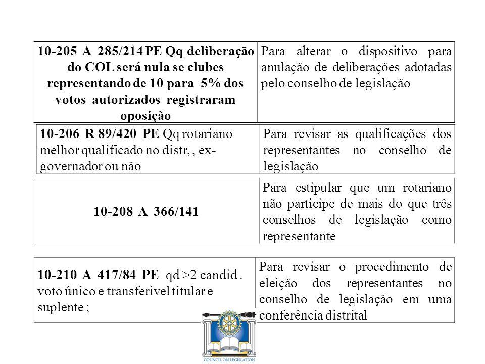 10-205 A 285/214 PE Qq deliberação do COL será nula se clubes representando de 10 para 5% dos votos autorizados registraram oposição Para alterar o dispositivo para anulação de deliberações adotadas pelo conselho de legislação 10-206 R 89/420 PE Qq rotariano melhor qualificado no distr,, ex- governador ou não Para revisar as qualificações dos representantes no conselho de legislação 10-208 A 366/141 Para estipular que um rotariano não participe de mais do que três conselhos de legislação como representante 10-210 A 417/84 PE qd >2 candid.