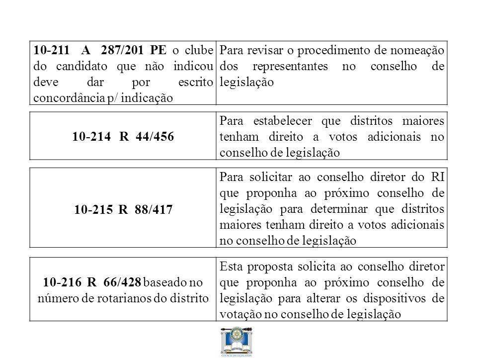 10-211 A 287/201 PE o clube do candidato que não indicou deve dar por escrito concordância p/ indicação Para revisar o procedimento de nomeação dos representantes no conselho de legislação 10-214 R 44/456 Para estabelecer que distritos maiores tenham direito a votos adicionais no conselho de legislação 10-215 R 88/417 Para solicitar ao conselho diretor do RI que proponha ao próximo conselho de legislação para determinar que distritos maiores tenham direito a votos adicionais no conselho de legislação 10-216 R 66/428 baseado no número de rotarianos do distrito Esta proposta solicita ao conselho diretor que proponha ao próximo conselho de legislação para alterar os dispositivos de votação no conselho de legislação